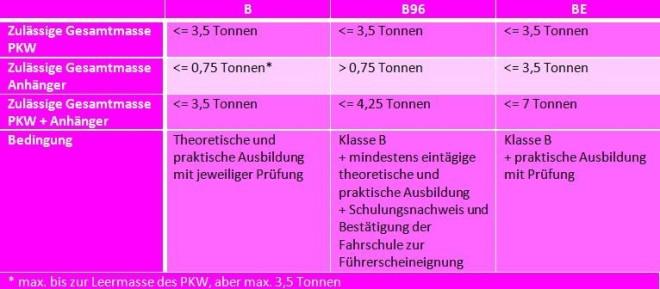 Infografik zu den Führerscheinklassenänderungen in den Klassen B, B96 und BE